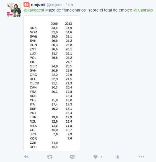número Funcionarios europa